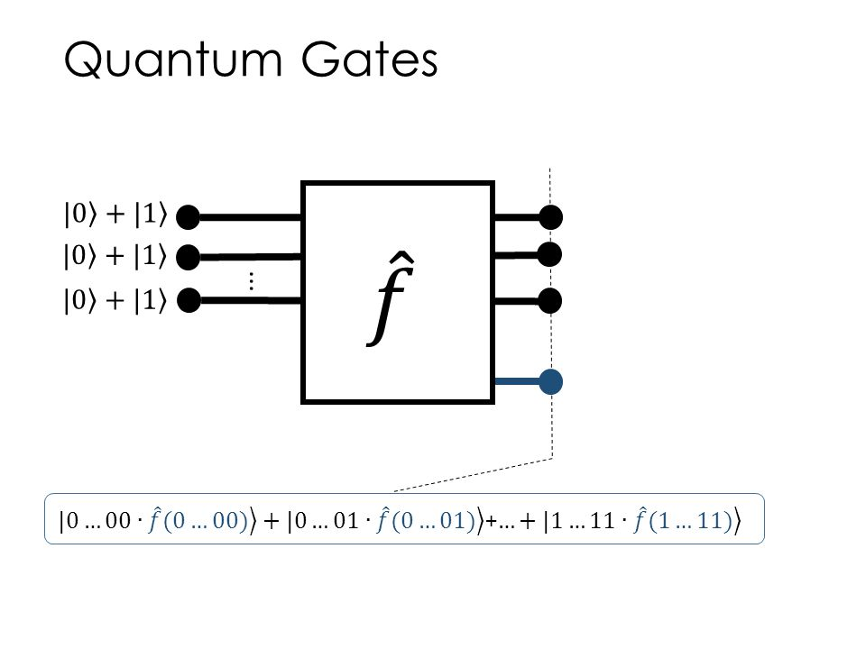 𝑓 Quantum Gates |0 + |1 |0 + |1 ... |0 + |1