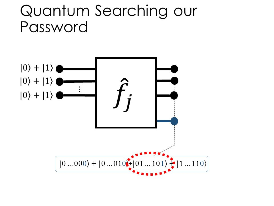 Quantum Searching our Password