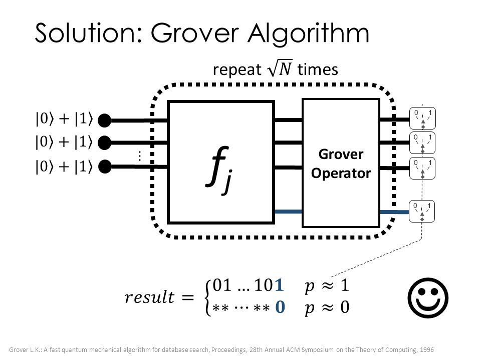 Solution: Grover Algorithm