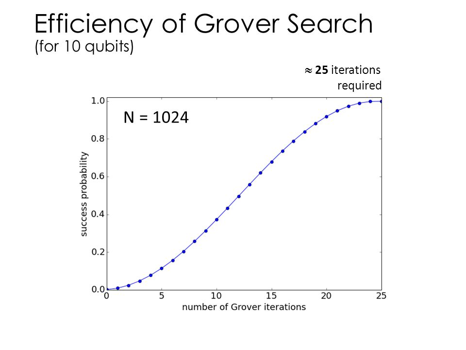 Efficiency of Grover Search (for 10 qubits)