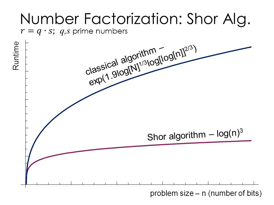 Number Factorization: Shor Alg.