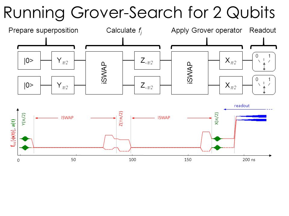 Running Grover-Search for 2 Qubits