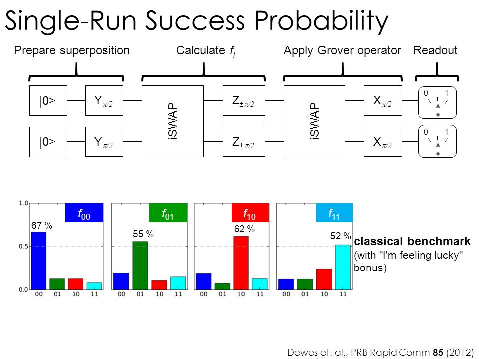Single-Run Success Probability