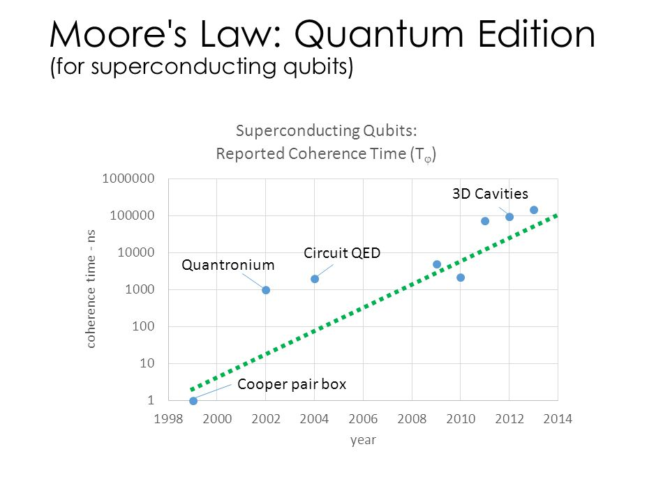 Moore s Law: Quantum Edition (for superconducting qubits)