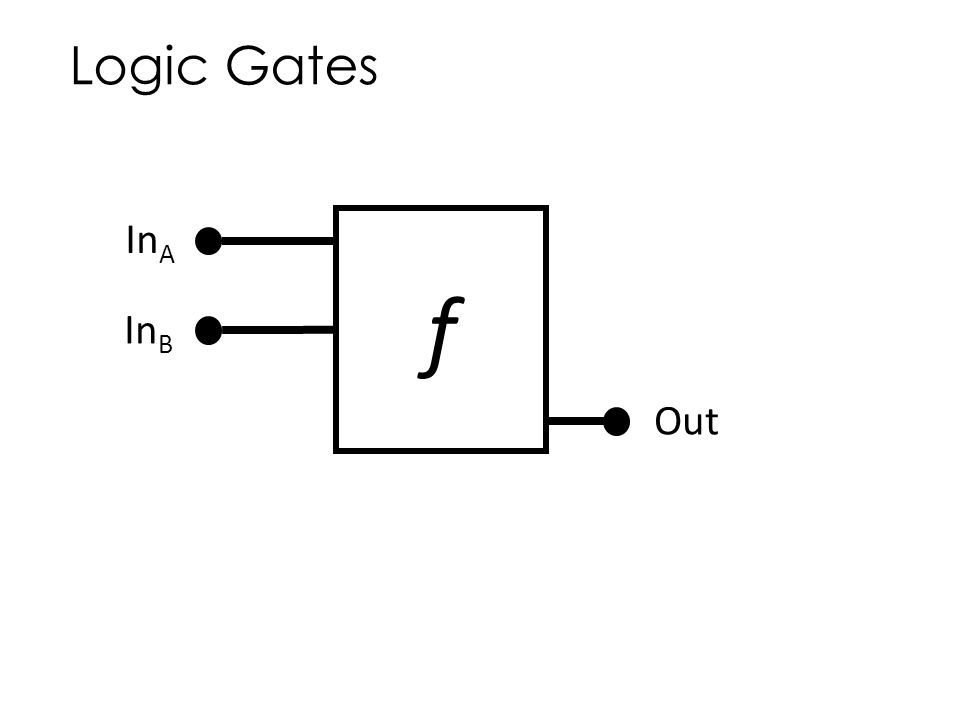 Logic Gates InA f InB Out