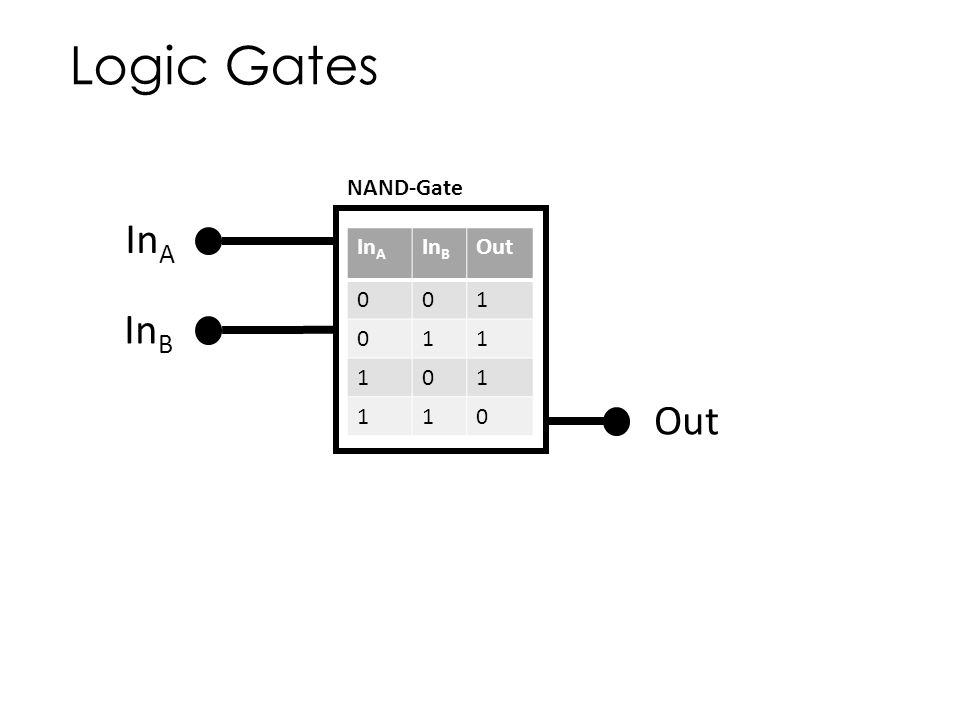 Logic Gates NAND-Gate InA f InA InB Out 1 InB Out