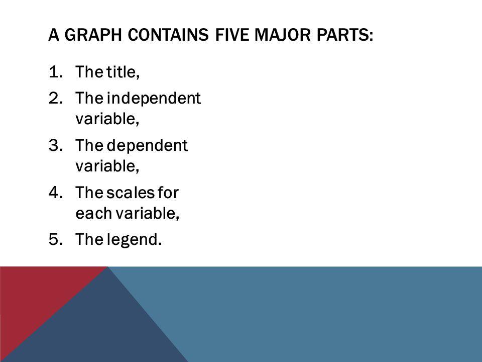 A graph contains five major parts: