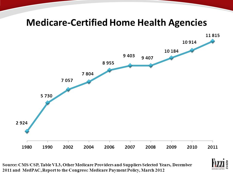 Medicare-Certified Home Health Agencies