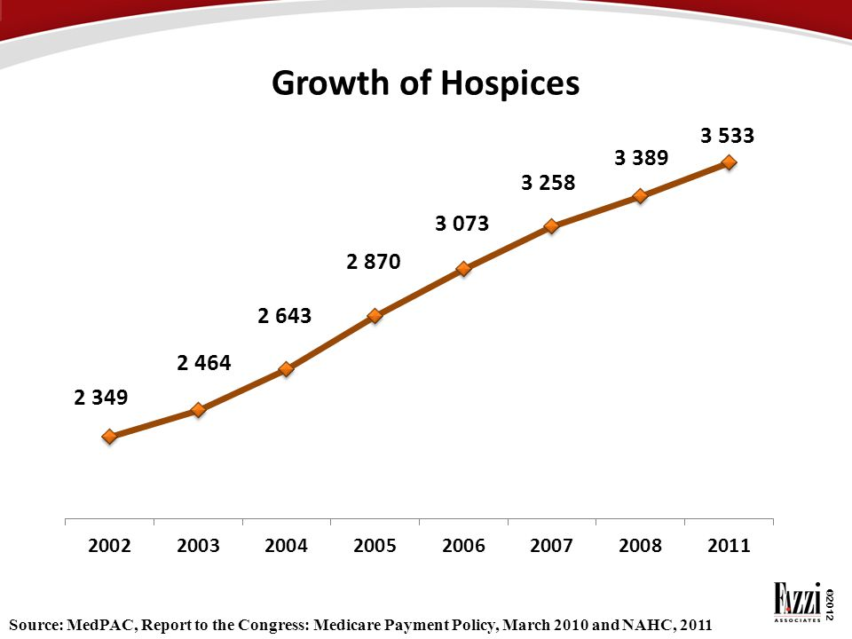 Growth of Hospices Source: MedPAC, Report to the Congress: Medicare Payment Policy, March 2010 and NAHC, 2011.