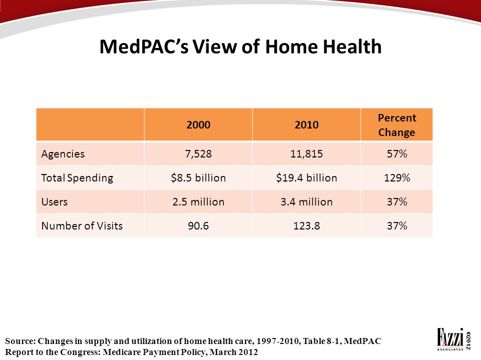 MedPAC's View of Home Health