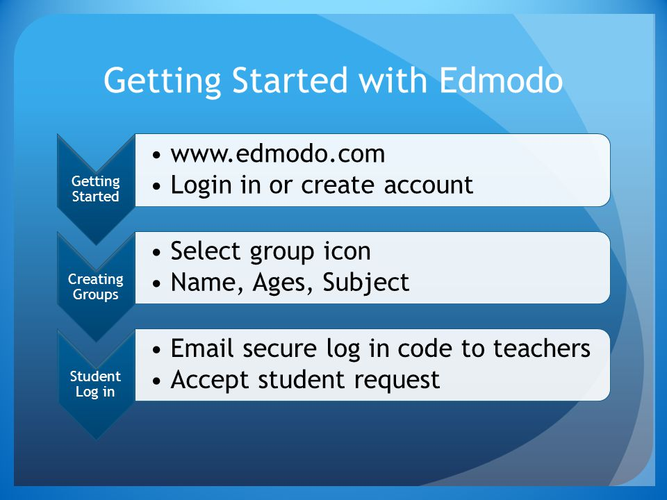 Getting Started with Edmodo