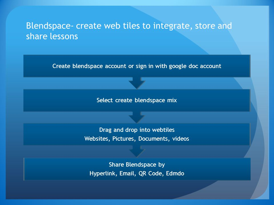 Blendspace- create web tiles to integrate, store and share lessons