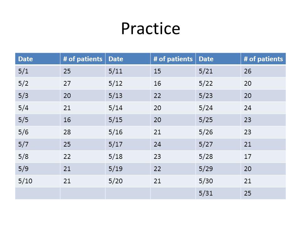 Practice Date # of patients 5/1 25 5/11 15 5/21 26 5/2 27 5/12 16 5/22