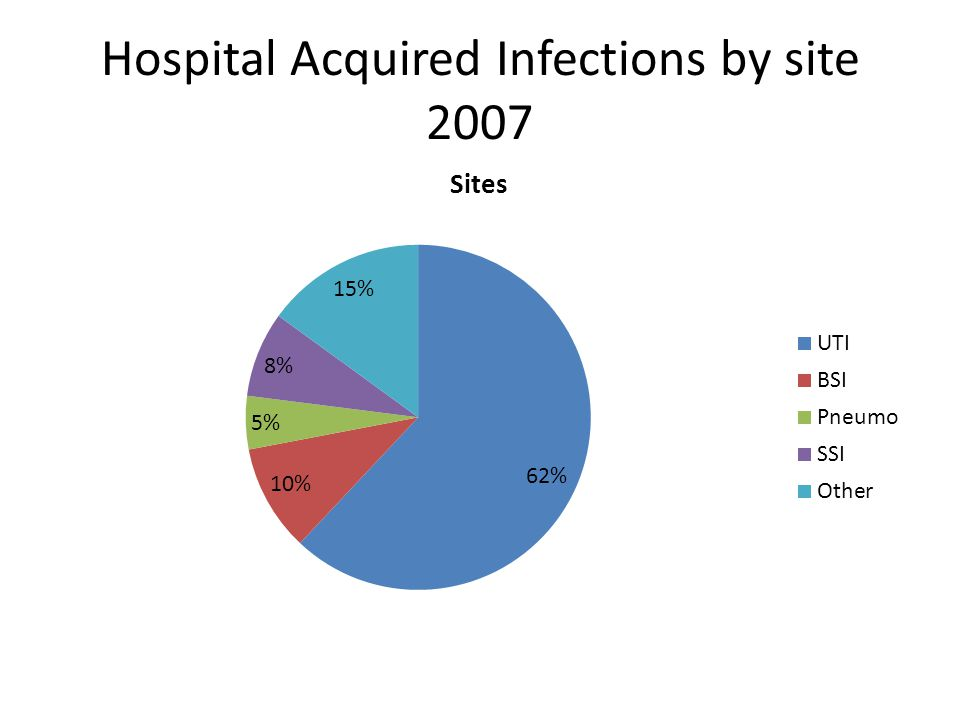 Hospital Acquired Infections by site 2007