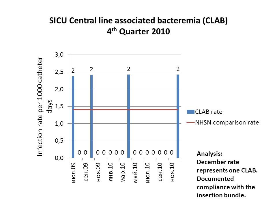 SICU Central line associated bacteremia (CLAB) 4th Quarter 2010