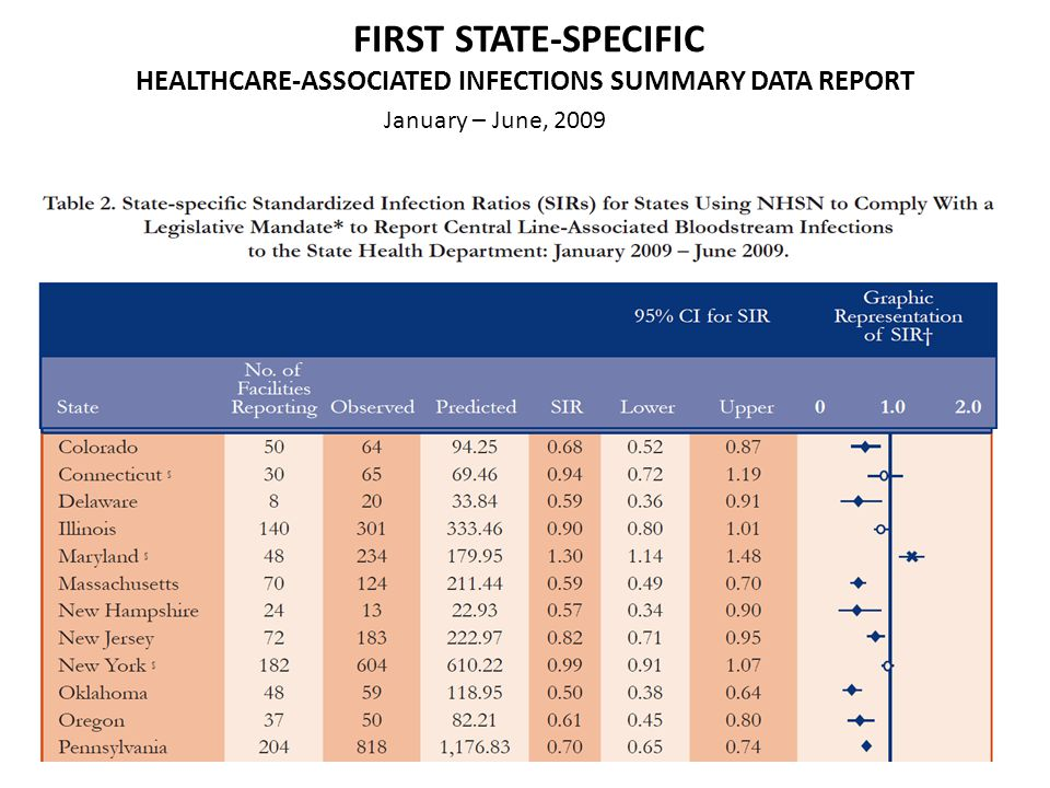 FIRST STATE-SPECIFIC HEALTHCARE-ASSOCIATED INFECTIONS SUMMARY DATA REPORT