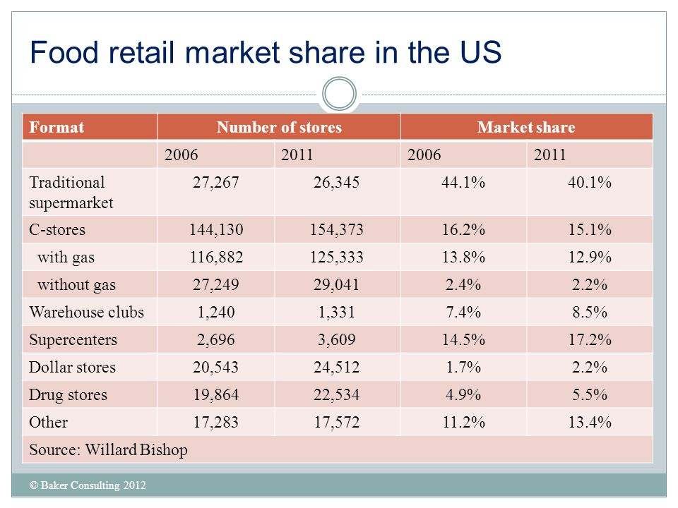 Food retail market share in the US