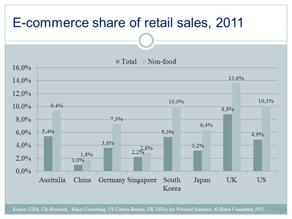 E-commerce share of retail sales, 2011