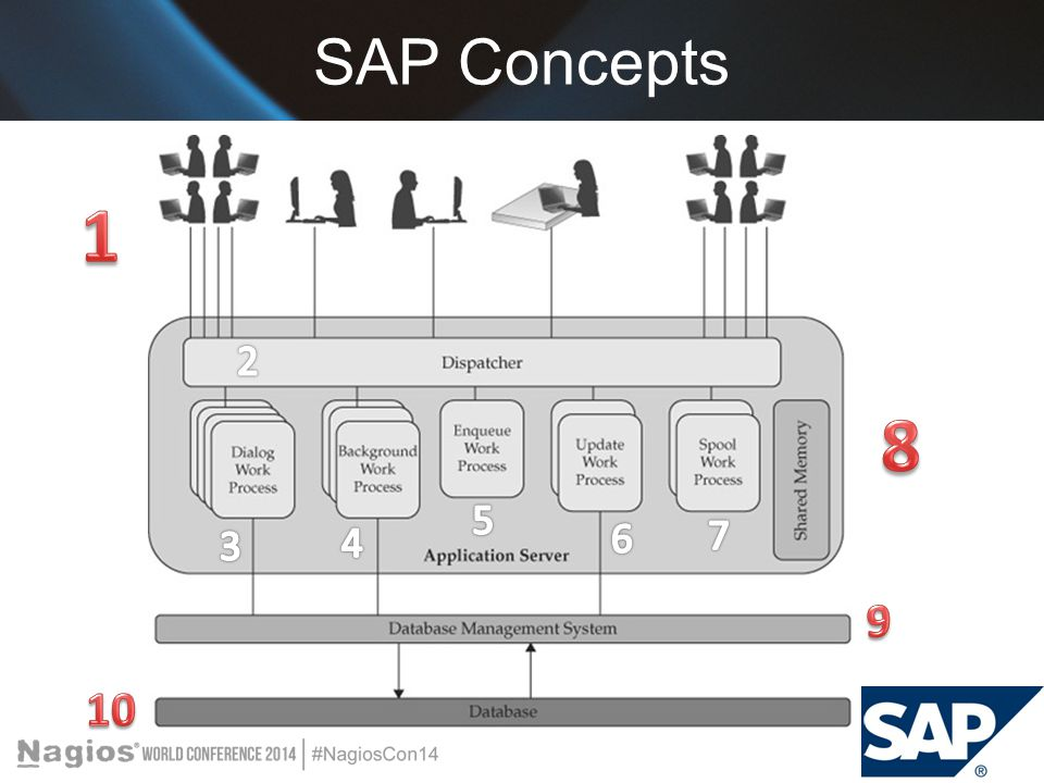 SAP Concepts 1 2 8 5 6 7 3 4 9 10