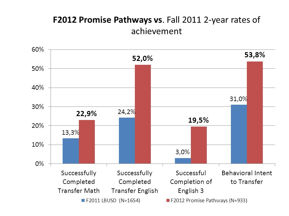 F2012 Promise Pathways vs. Fall 2011 2-year rates of achievement