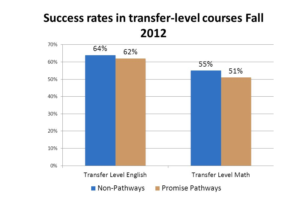 Success rates in transfer-level courses Fall 2012