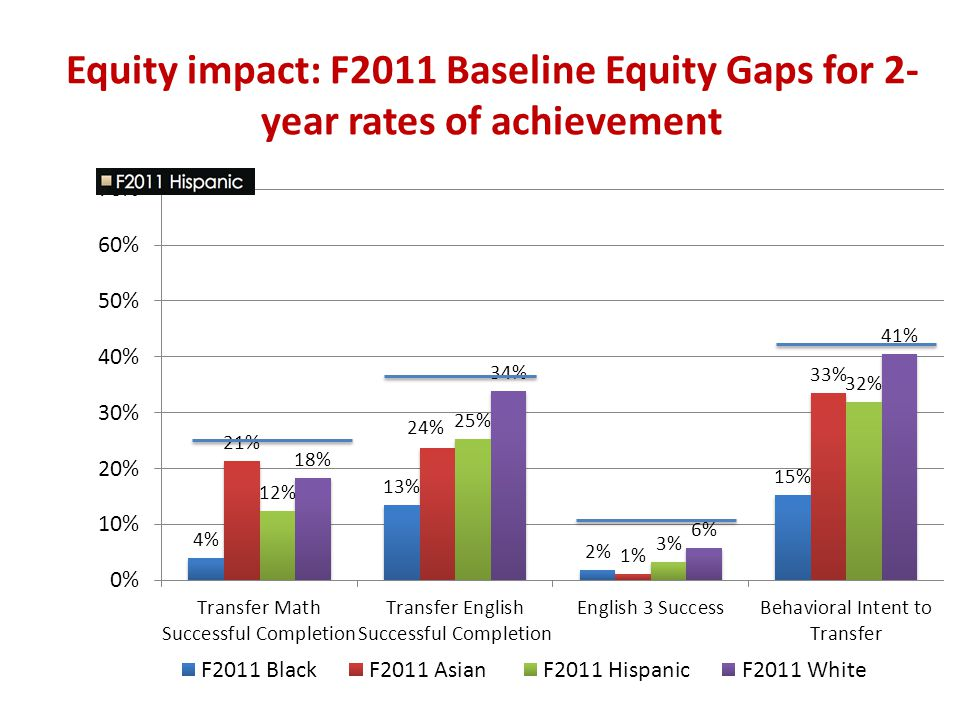 Equity impact: F2011 Baseline Equity Gaps for 2-year rates of achievement