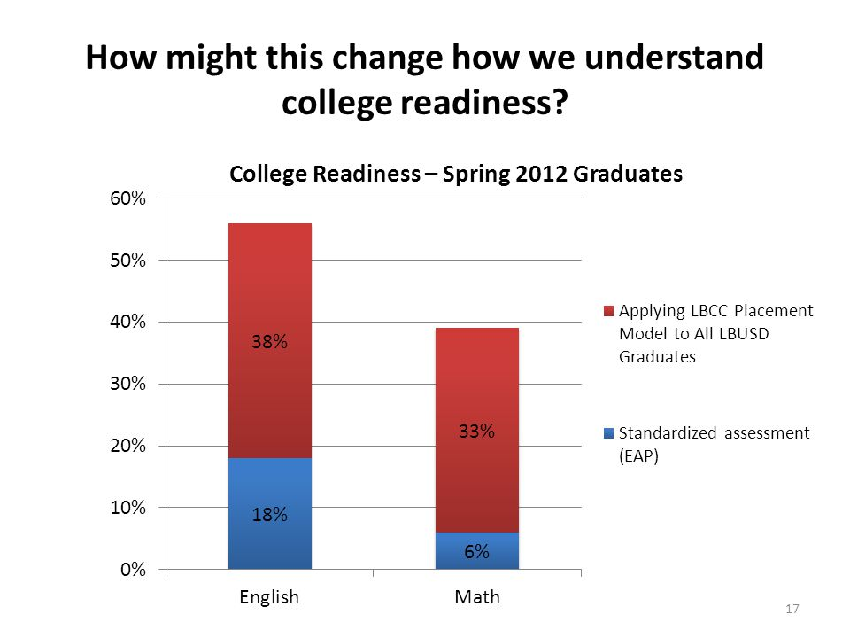 How might this change how we understand college readiness