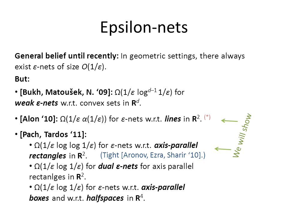 Epsilon-nets General belief until recently: In geometric settings, there always exist ε-nets of size O(1/ε).