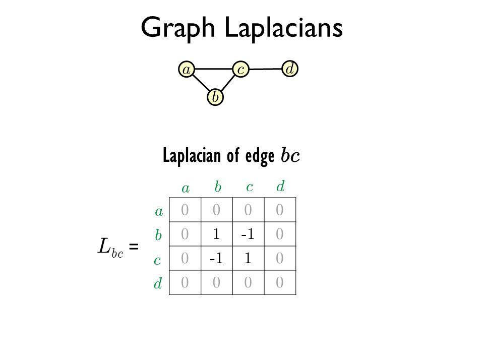 Graph Laplacians Laplacian of edge bc Lbc = a c d b a b c d a 1 -1 b c