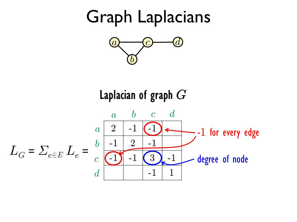 Graph Laplacians Laplacian of graph G LG = §e2E Le = -1 for every edge