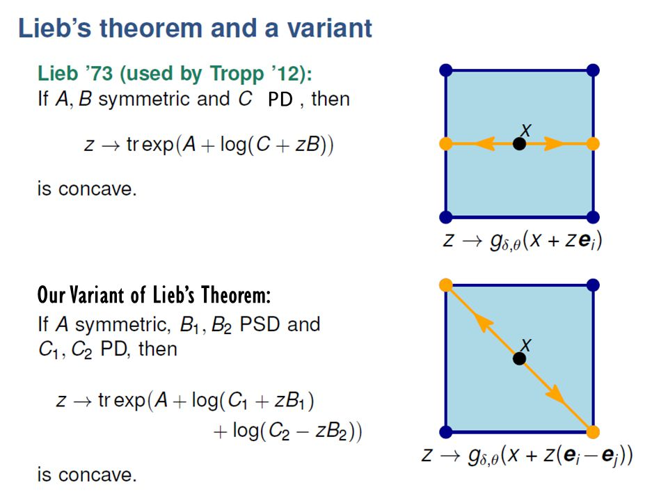 Our Variant of Lieb's Theorem:
