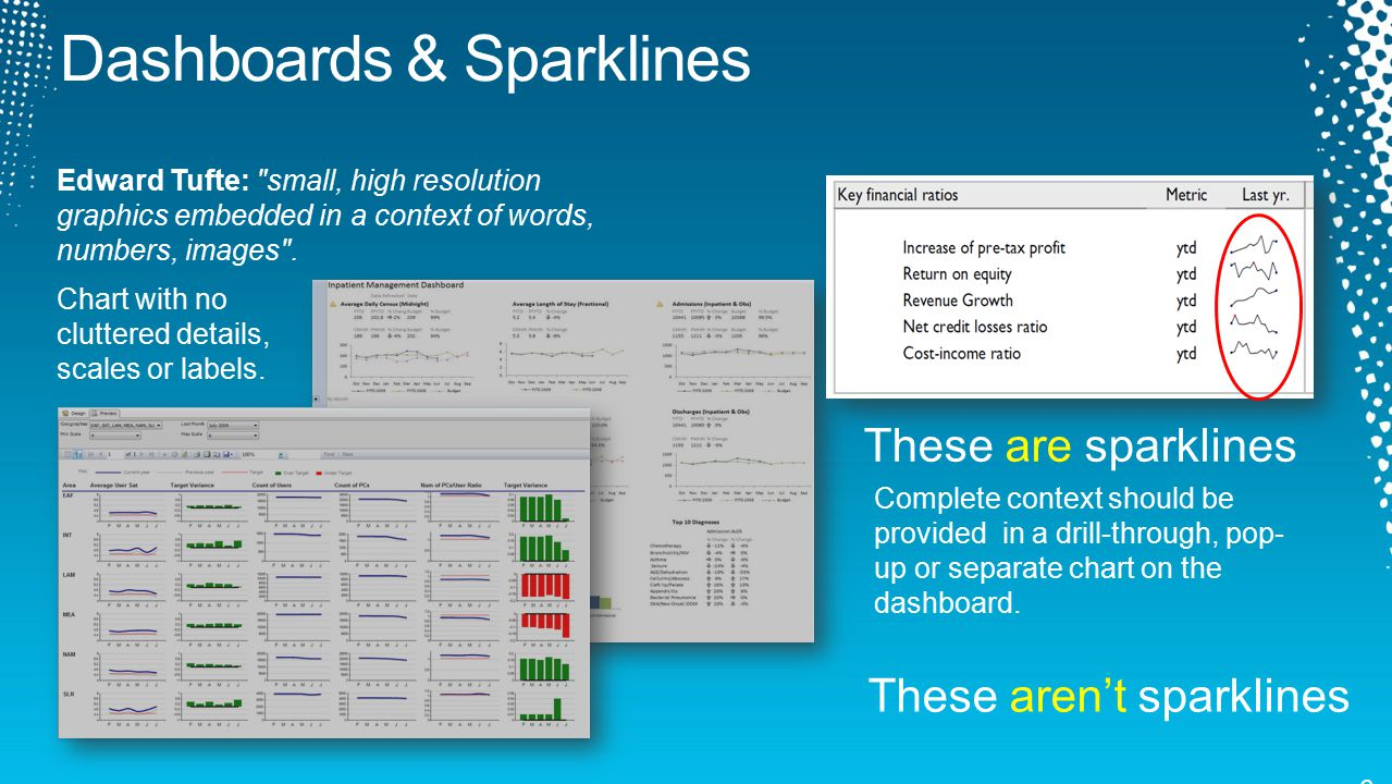 Dashboards & Sparklines
