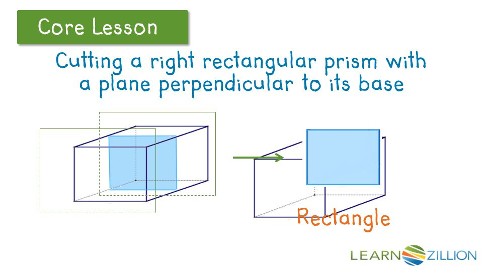 Core Lesson Now let's consider a plane that is perpendicular to the base and parallel to the front face of the prism.