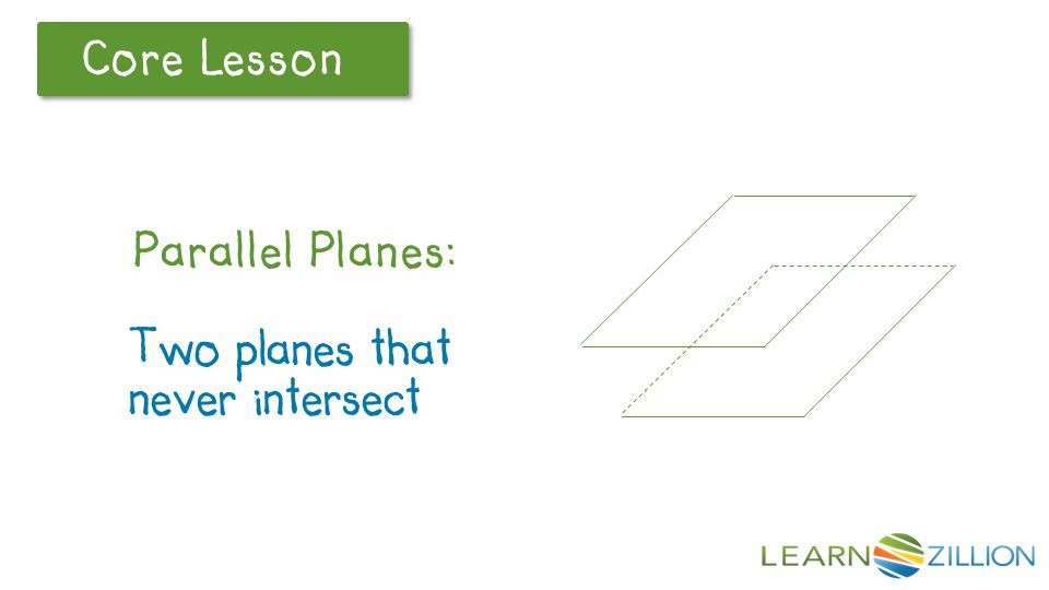 Core Lesson Parallel planes – two planes that never intersect, like the floor and the ceiling of a room.