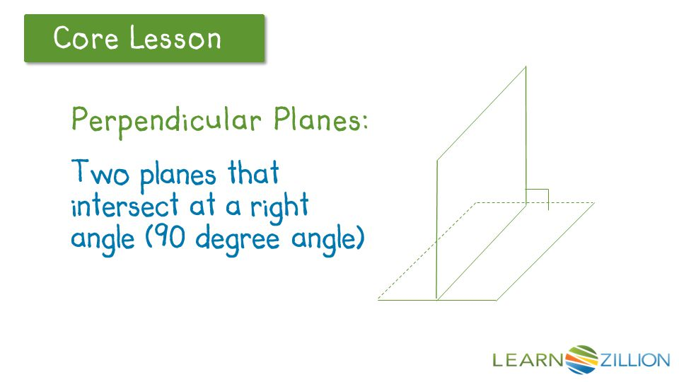 Core Lesson Perpendicular planes – two planes that intersect to form a right (90 degree) angle, like the floor and one wall of a room.