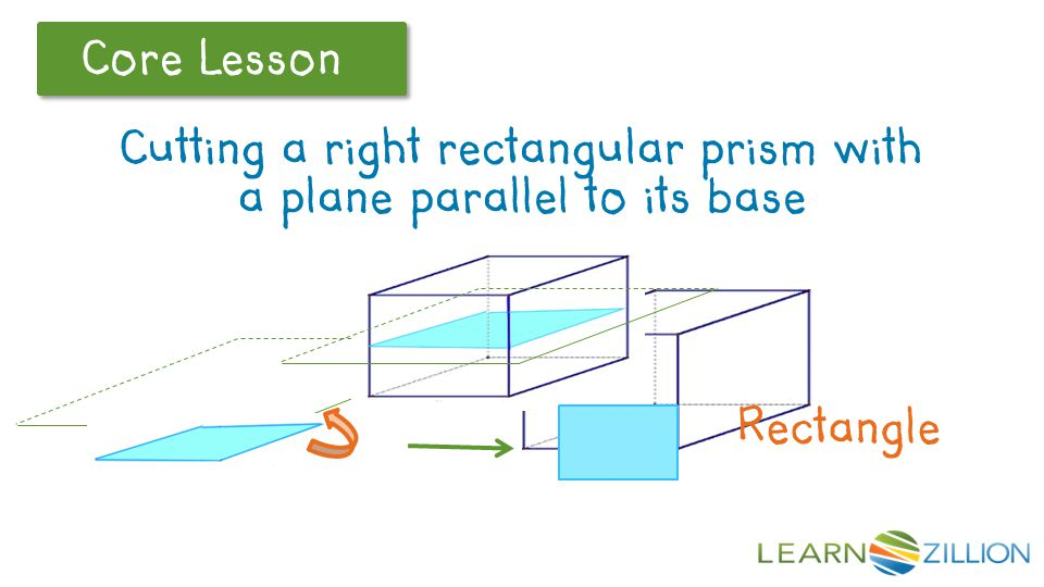 Core Lesson If we were to cut a right rectangular prism with a plane parallel to its base, what would be the shape of the resulting cross section