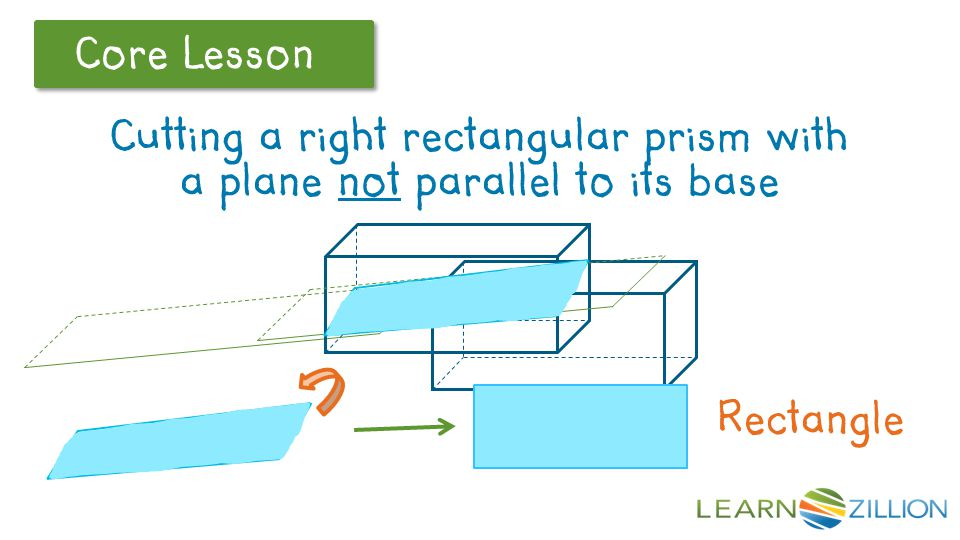 Core Lesson Now let's consider a plane that still intersects the left and right faces of the prism, but is not parallel to the base.