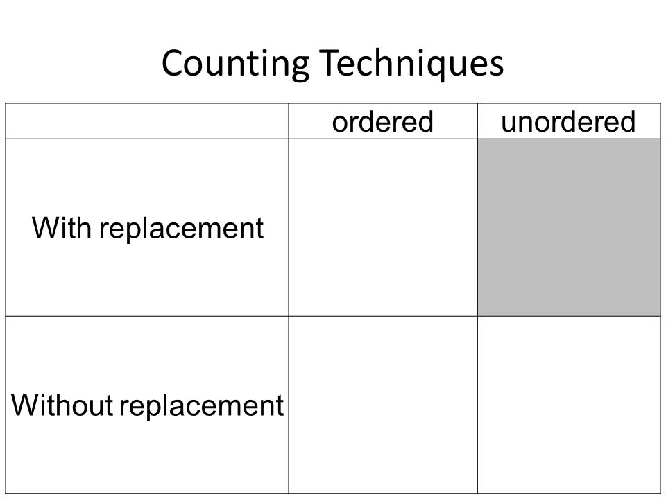Counting Techniques ordered unordered With replacement