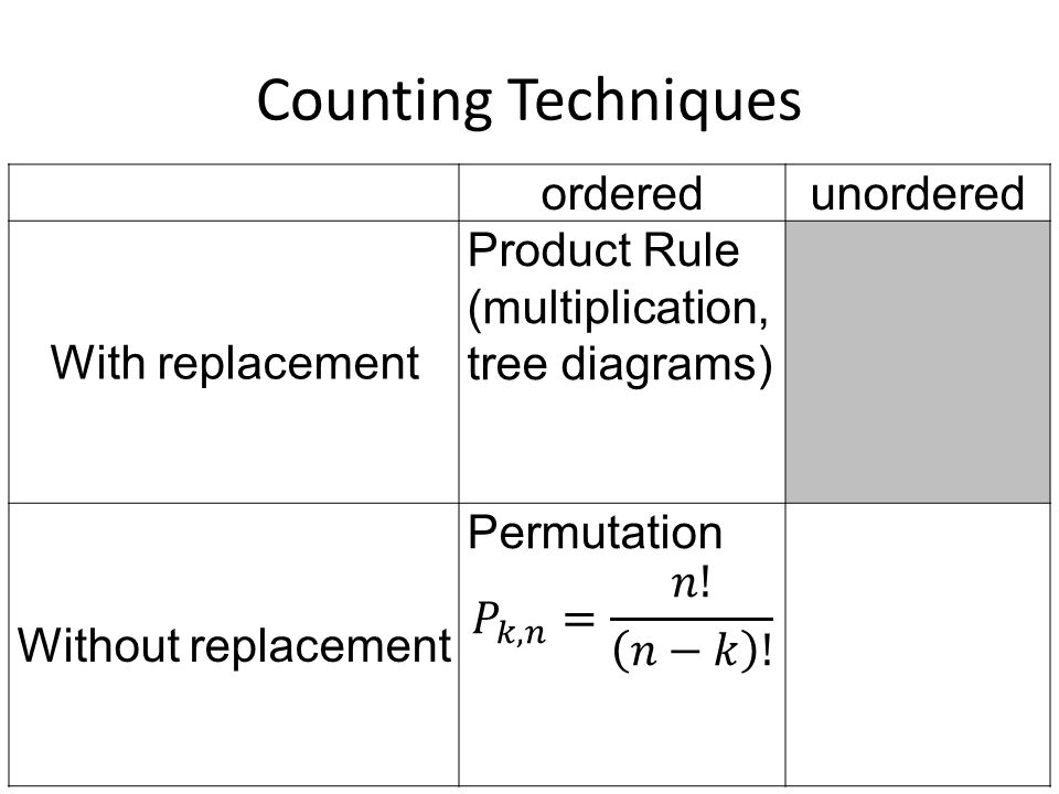 Counting Techniques ordered unordered With replacement Product Rule
