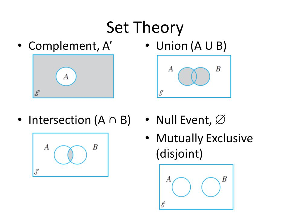 Set Theory Complement, A' Union (A U B) Intersection (A ∩ B)