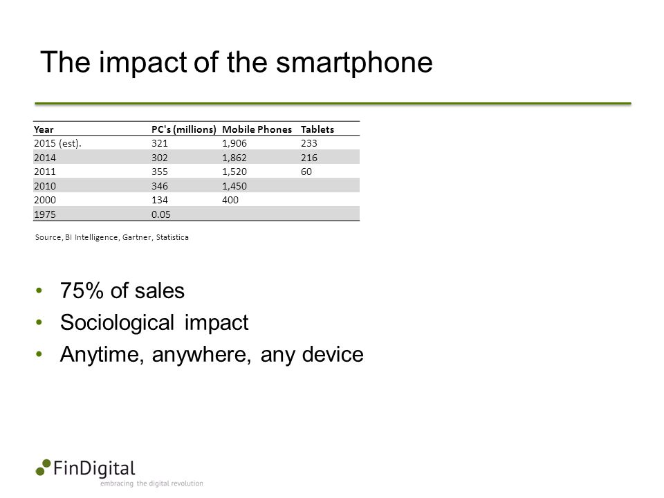 The impact of the smartphone