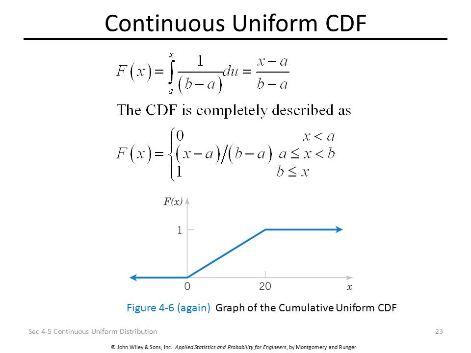 Continuous Uniform CDF