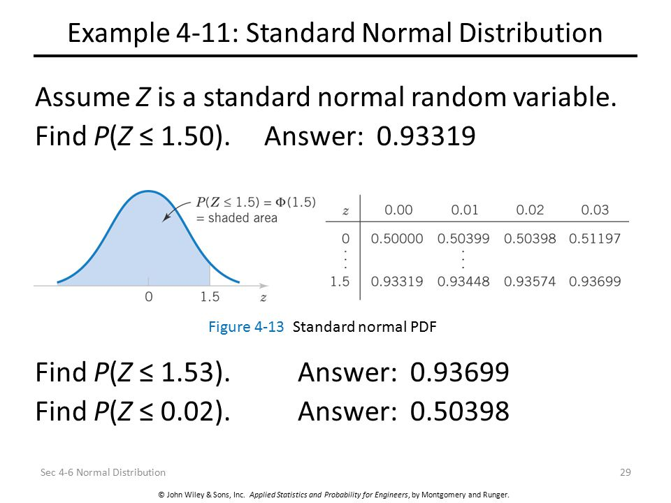 Example 4-11: Standard Normal Distribution