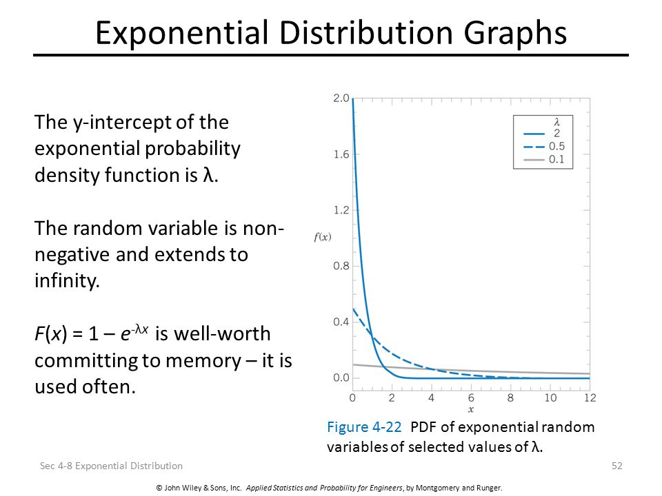 Exponential Distribution Graphs