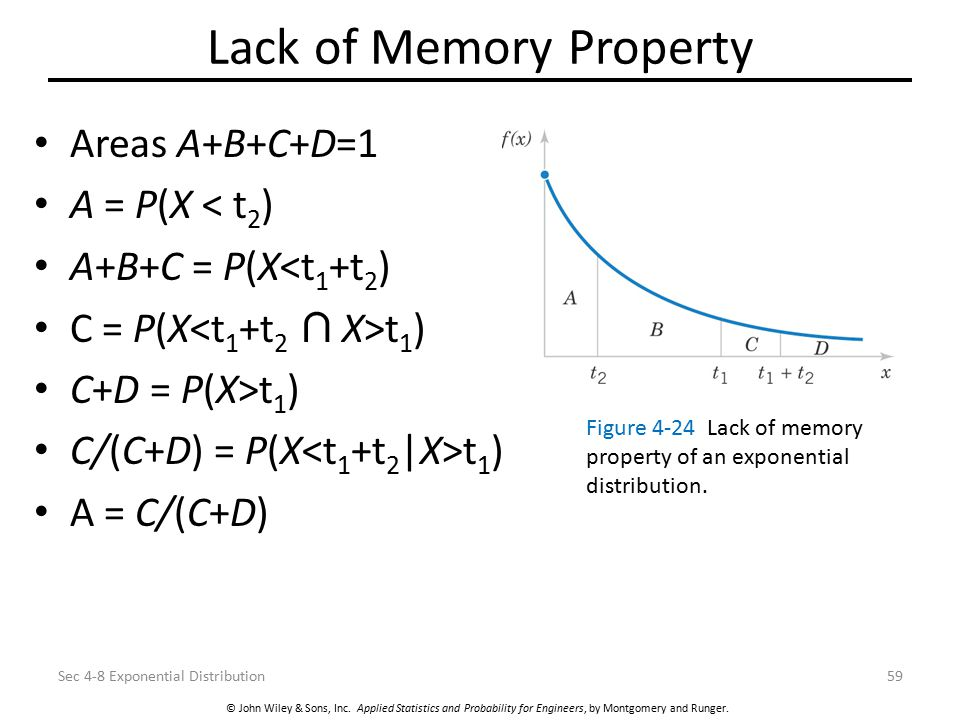 Lack of Memory Property