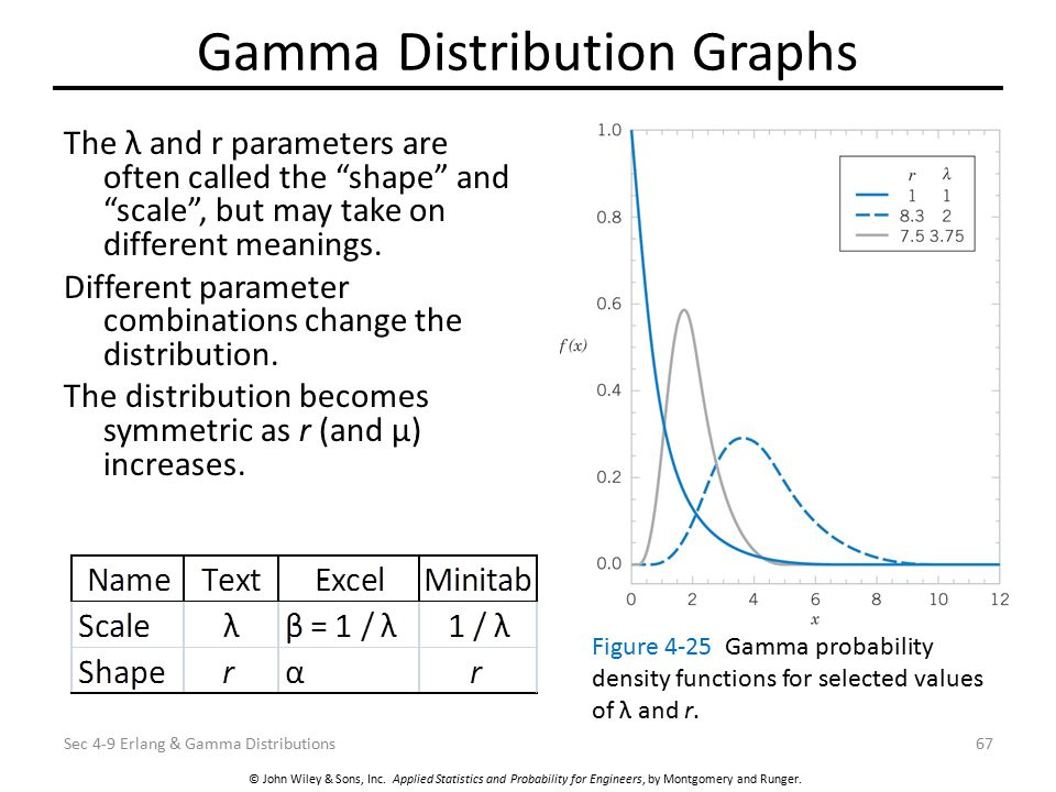 Gamma Distribution Graphs