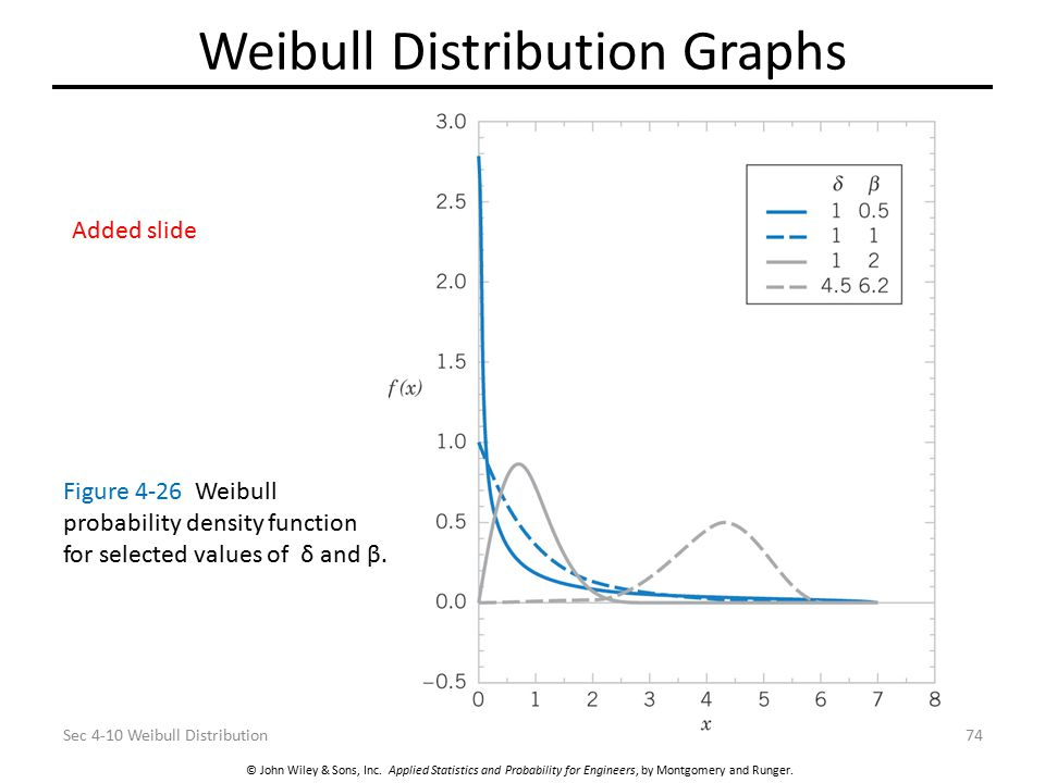 Weibull Distribution Graphs