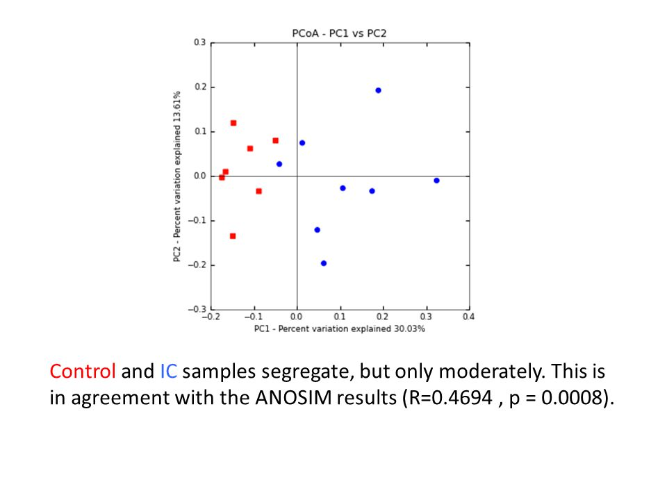 Control and IC samples segregate, but only moderately
