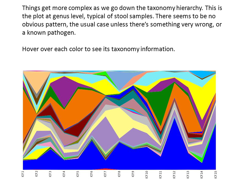Things get more complex as we go down the taxonomy hierarchy