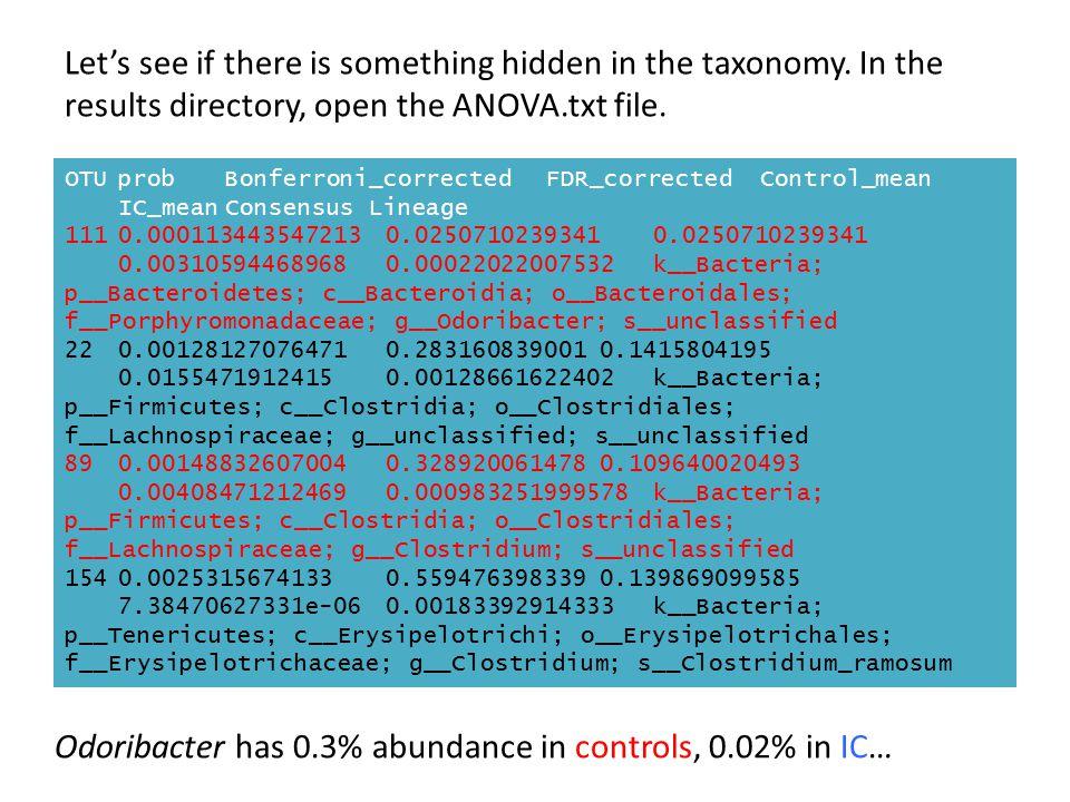 Odoribacter has 0.3% abundance in controls, 0.02% in IC…